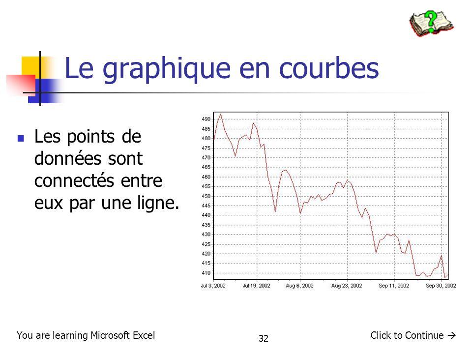 Le graphique en courbes