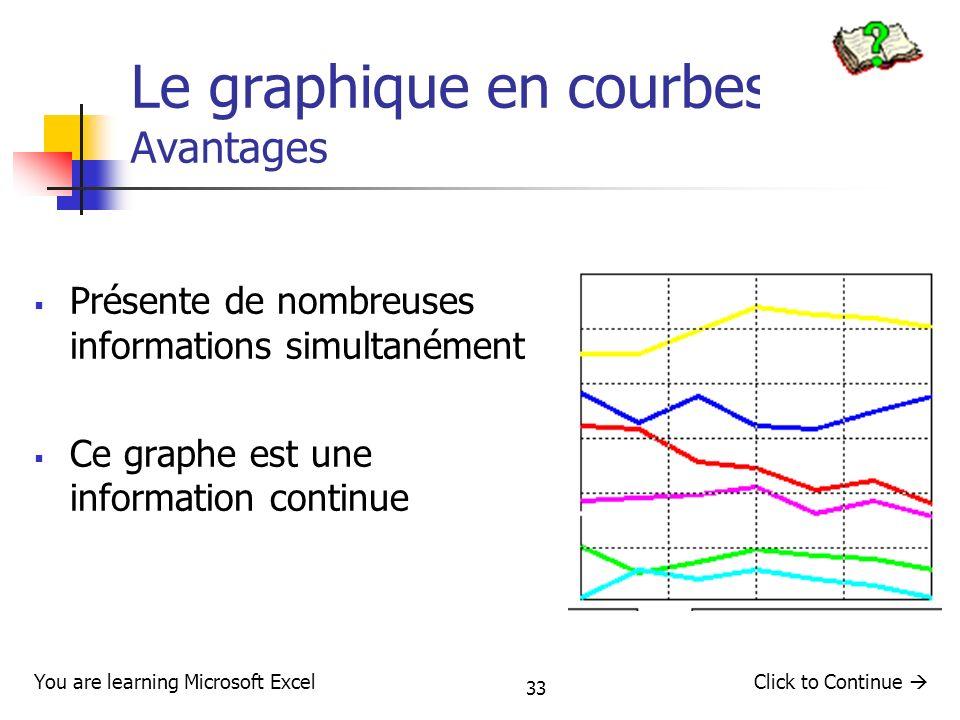 Le graphique en courbes : Avantages