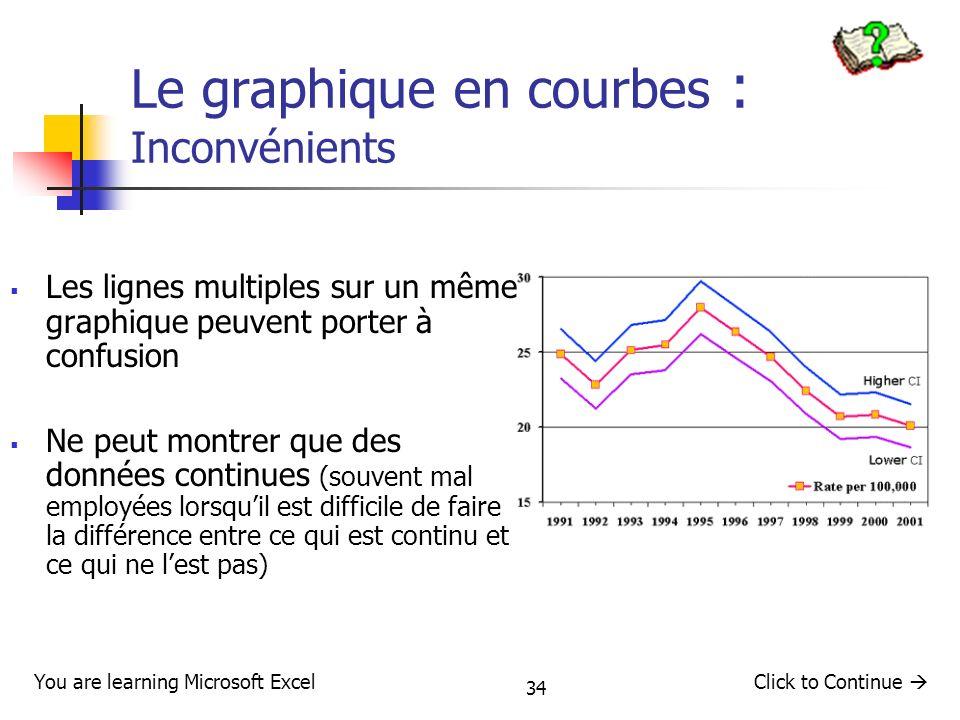 Le graphique en courbes : Inconvénients