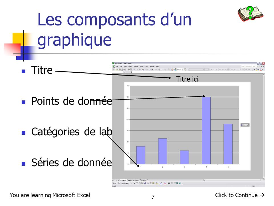 Les composants d'un graphique