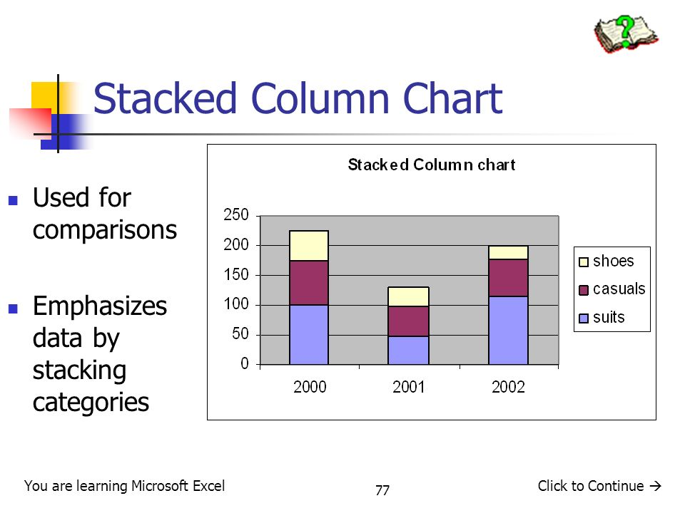 Stacked Column Chart Used for comparisons