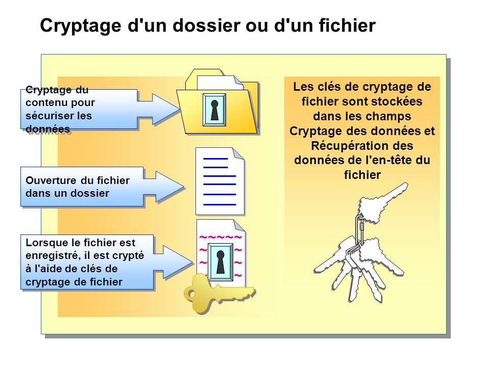Cryptage d un dossier ou d un fichier