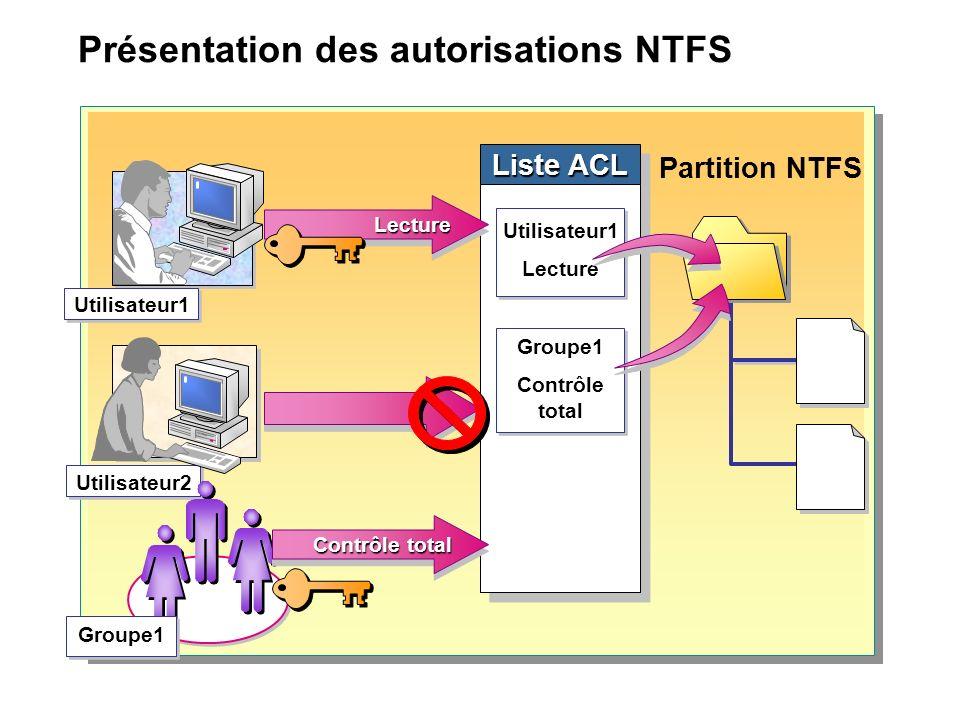 Présentation des autorisations NTFS