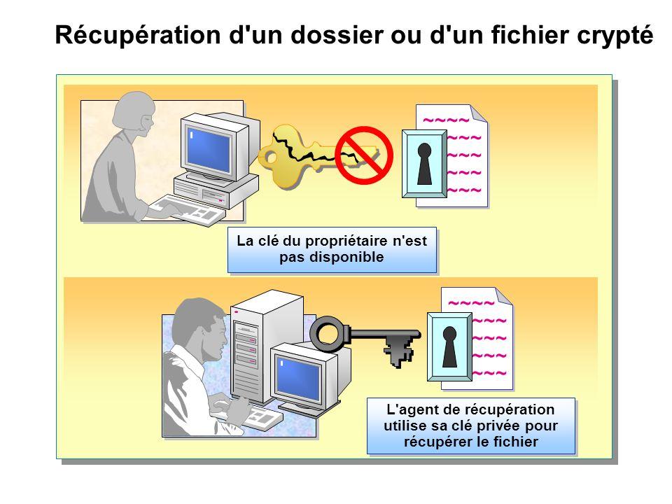 Récupération d un dossier ou d un fichier crypté