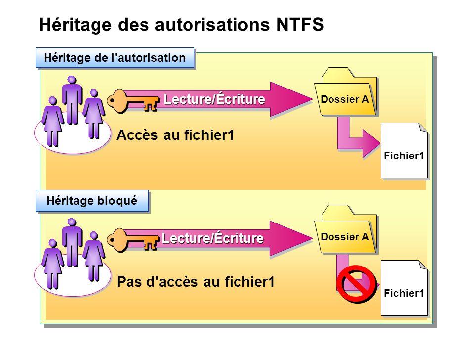 Héritage des autorisations NTFS