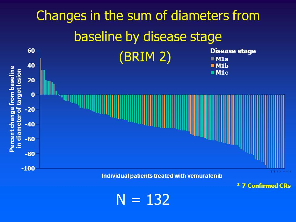 Changes in the sum of diameters from baseline by disease stage