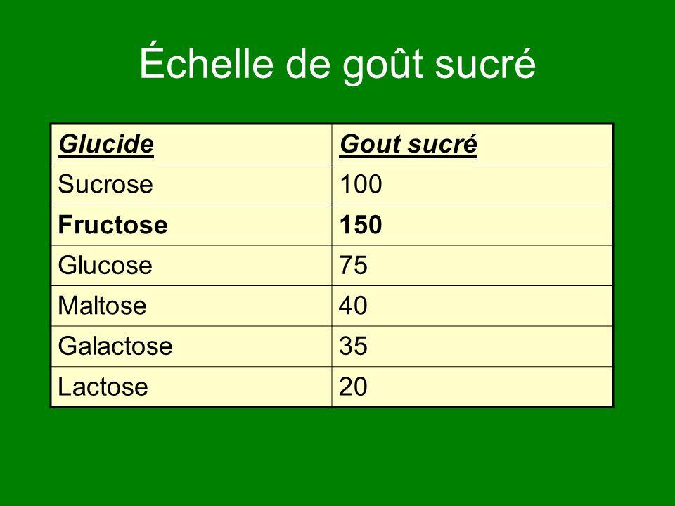 Échelle de goût sucré Glucide Gout sucré Sucrose 100 Fructose 150