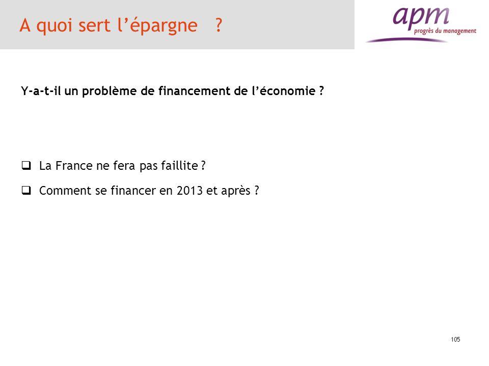 A quoi sert l'épargne Y-a-t-il un problème de financement de l'économie La France ne fera pas faillite