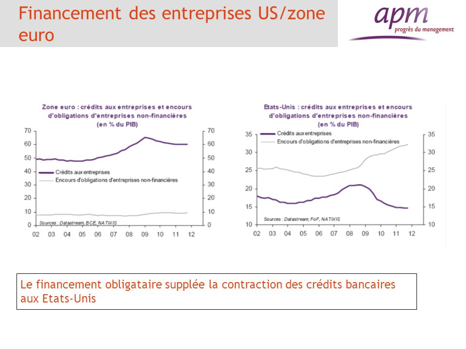 Financement des entreprises US/zone euro