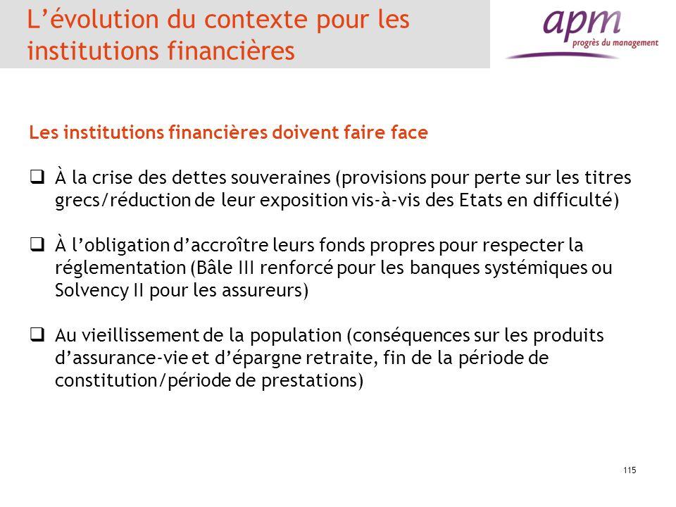 L'évolution du contexte pour les institutions financières