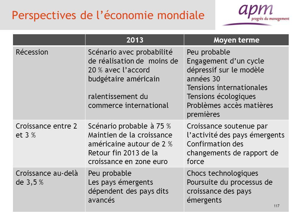 Perspectives de l'économie mondiale