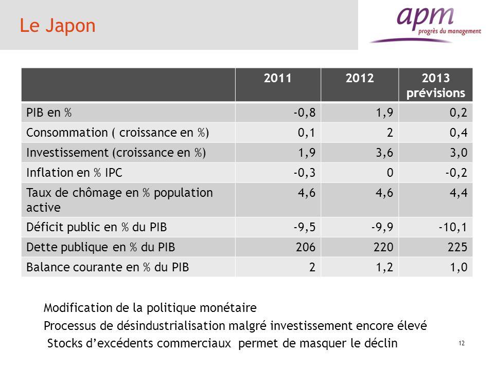 Le Japon 2011 2012 2013 prévisions PIB en % -0,8 1,9 0,2