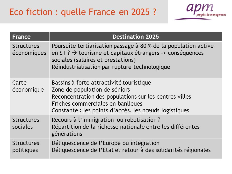 Eco fiction : quelle France en 2025