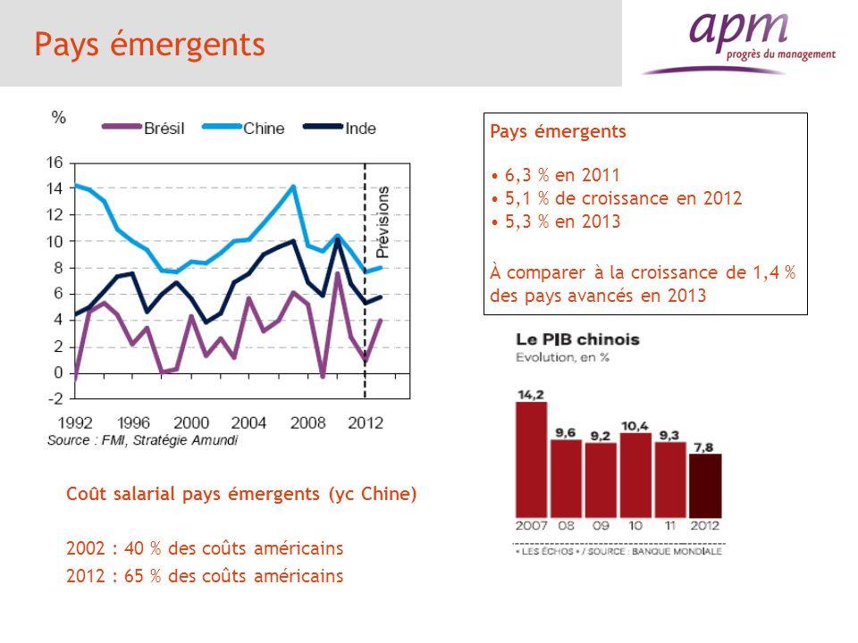 Pays émergents Pays émergents 6,3 % en 2011
