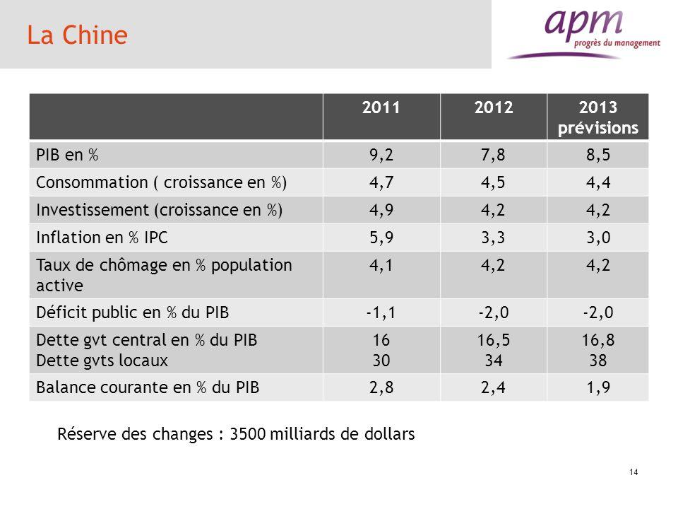 La Chine 2011 2012 2013 prévisions PIB en % 9,2 7,8 8,5