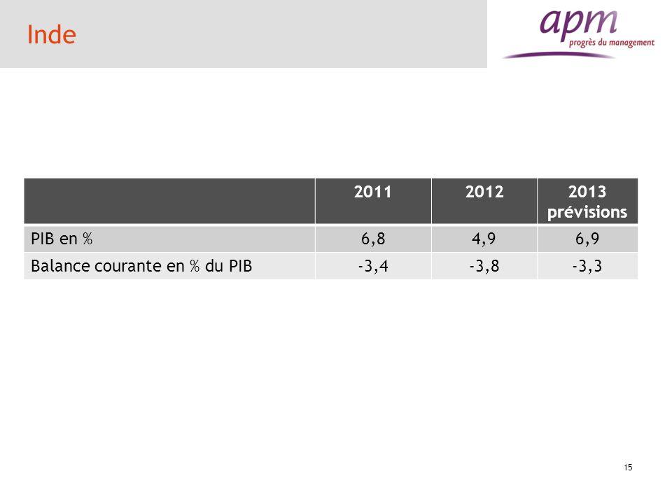 Inde 2011 2012 2013 prévisions PIB en % 6,8 4,9 6,9