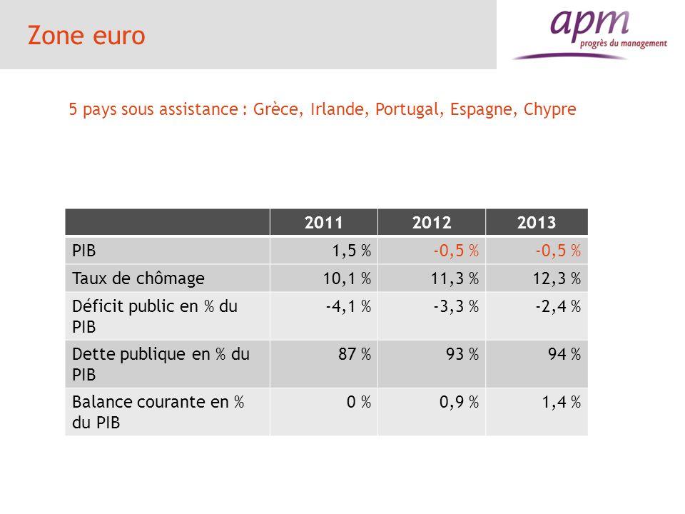 Zone euro 5 pays sous assistance : Grèce, Irlande, Portugal, Espagne, Chypre. 2011. 2012. 2013. PIB.