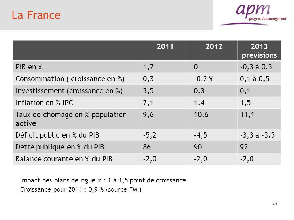 La France 2011 2012 2013 prévisions PIB en % 1,7 -0,3 à 0,3