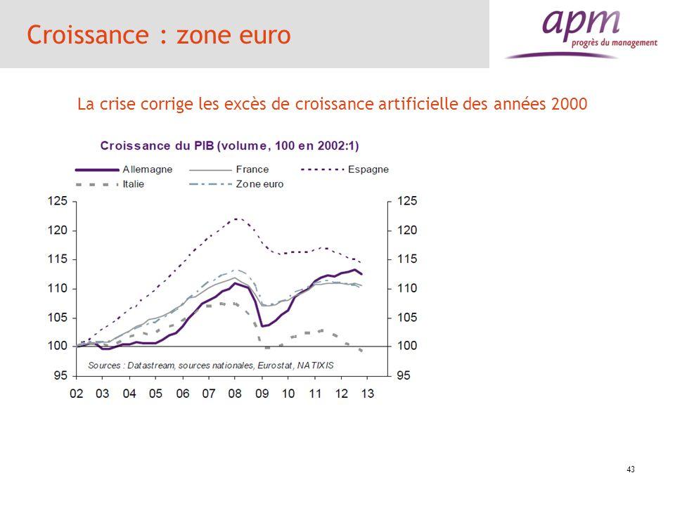 Croissance : zone euro La crise corrige les excès de croissance artificielle des années 2000 43