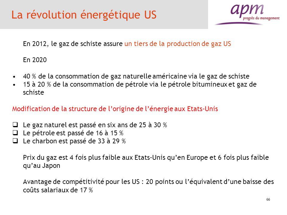 La révolution énergétique US
