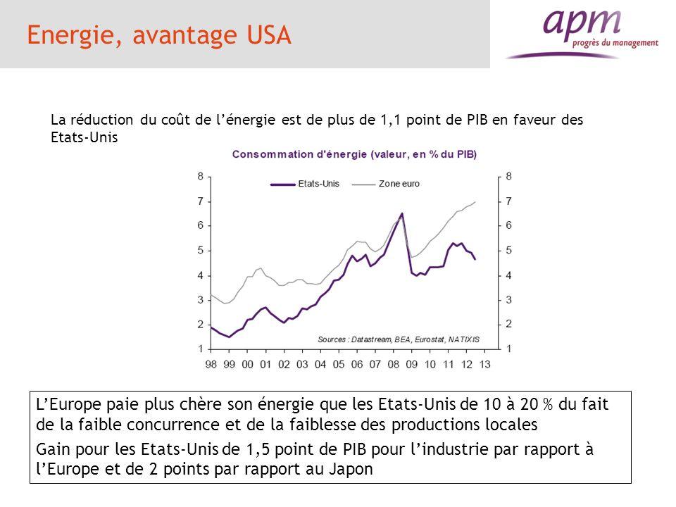 Energie, avantage USA La réduction du coût de l'énergie est de plus de 1,1 point de PIB en faveur des Etats-Unis.