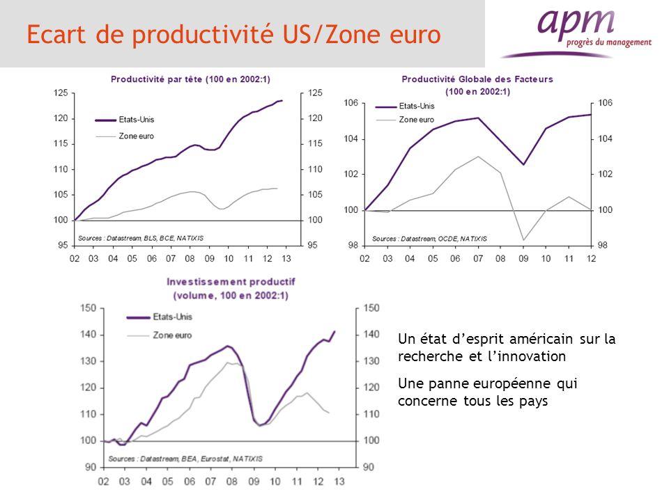 Ecart de productivité US/Zone euro