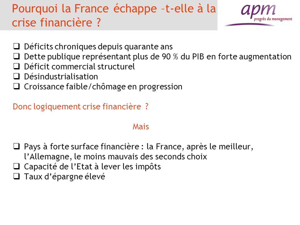 Pourquoi la France échappe –t-elle à la crise financière