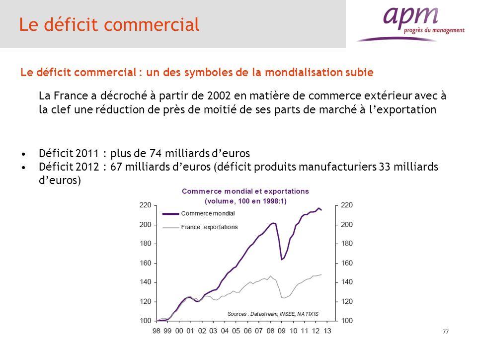 Le déficit commercial Le déficit commercial : un des symboles de la mondialisation subie.