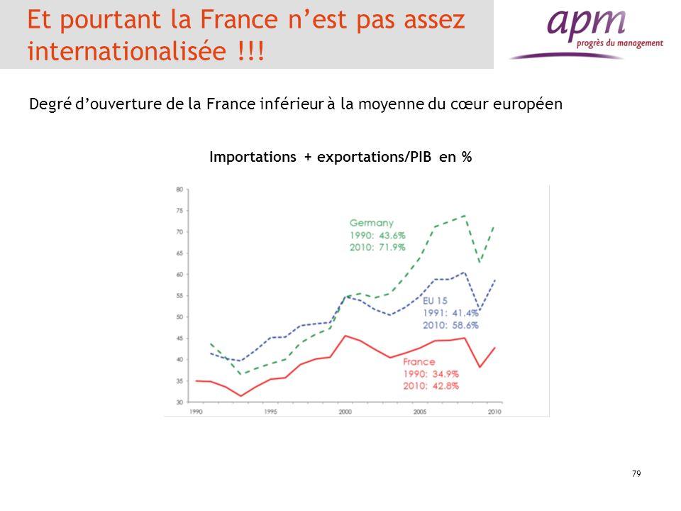 Et pourtant la France n'est pas assez internationalisée !!!