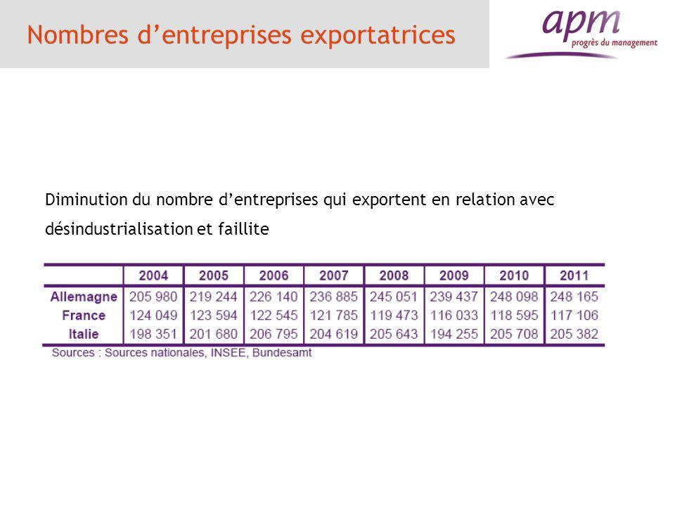 Nombres d'entreprises exportatrices