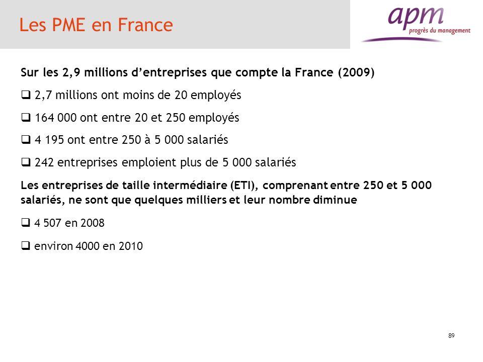 Les PME en France Sur les 2,9 millions d'entreprises que compte la France (2009) 2,7 millions ont moins de 20 employés.