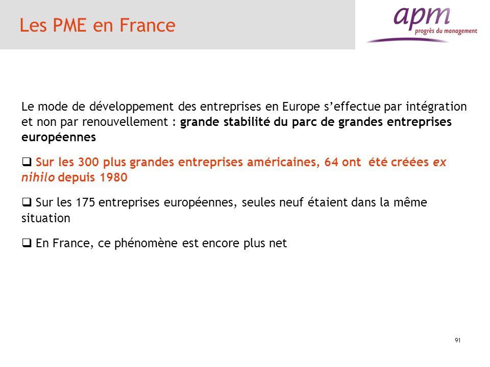 Les PME en France