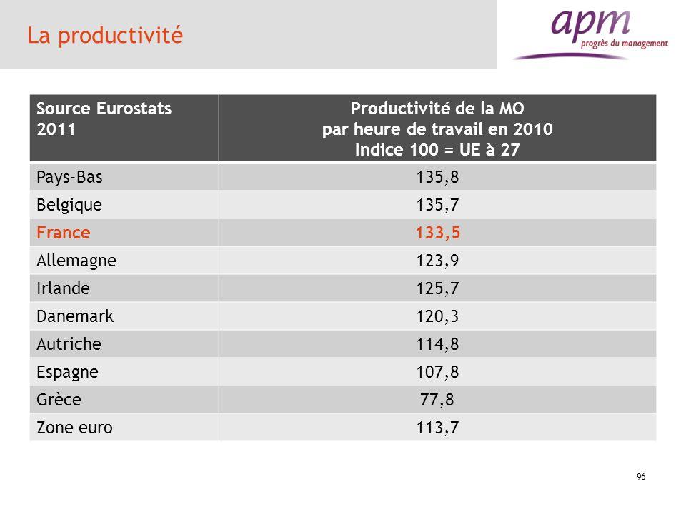 La productivité Source Eurostats 2011 Productivité de la MO