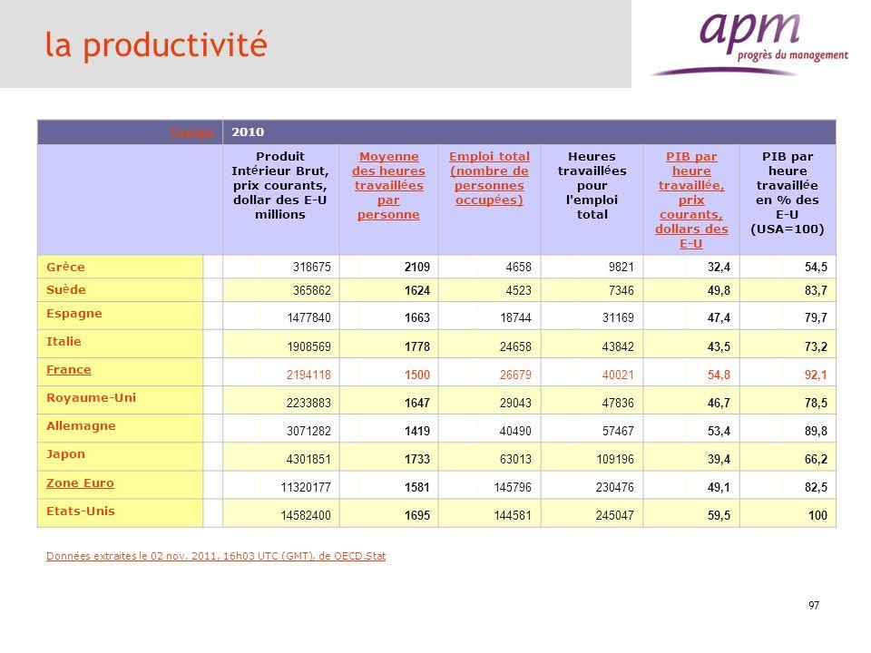 la productivité Temps. 2010. Produit Intérieur Brut, prix courants, dollar des E-U millions. Moyenne des heures travaillées par personne.