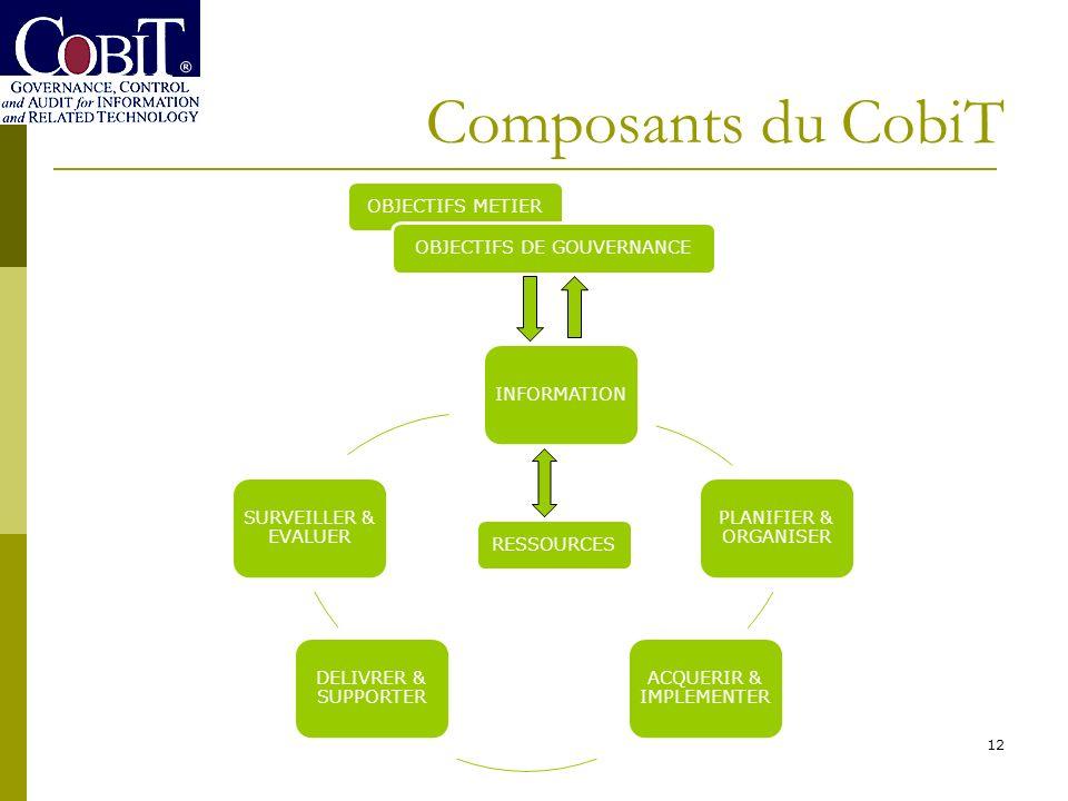 Composants du CobiT OBJECTIFS METIER OBJECTIFS DE GOUVERNANCE