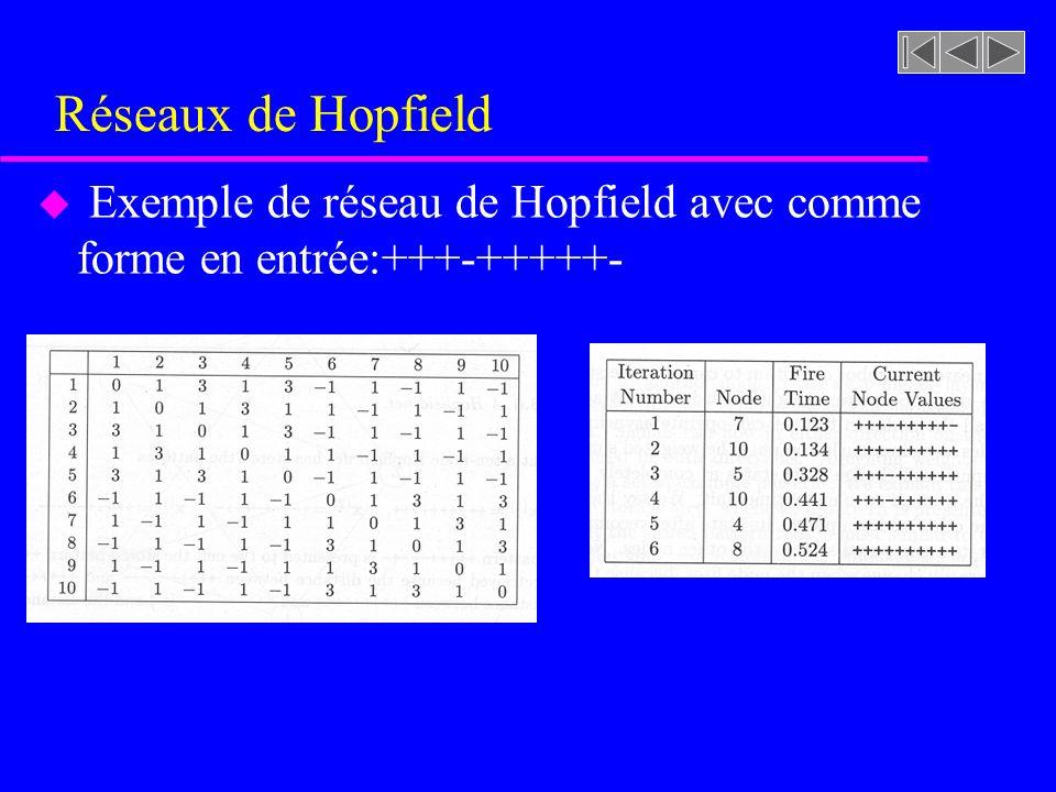 Réseaux de Hopfield Exemple de réseau de Hopfield avec comme forme en entrée:+++-+++++-