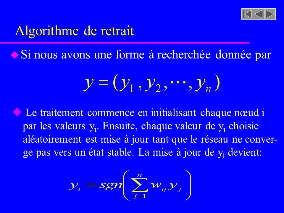 Algorithme de retrait Si nous avons une forme à recherchée donnée par