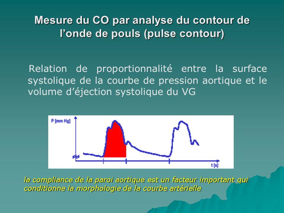 Mesure du CO par analyse du contour de l'onde de pouls (pulse contour)