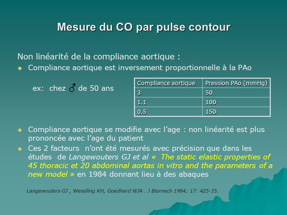 Mesure du CO par pulse contour