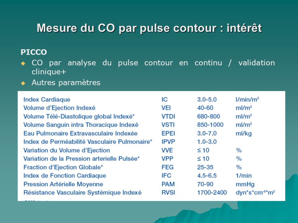 Mesure du CO par pulse contour : intérêt