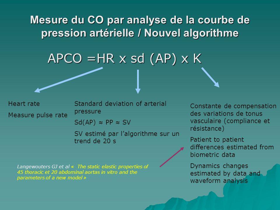 Mesure du CO par analyse de la courbe de pression artérielle / Nouvel algorithme