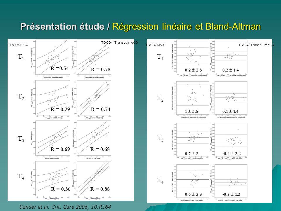 Présentation étude / Régression linéaire et Bland-Altman