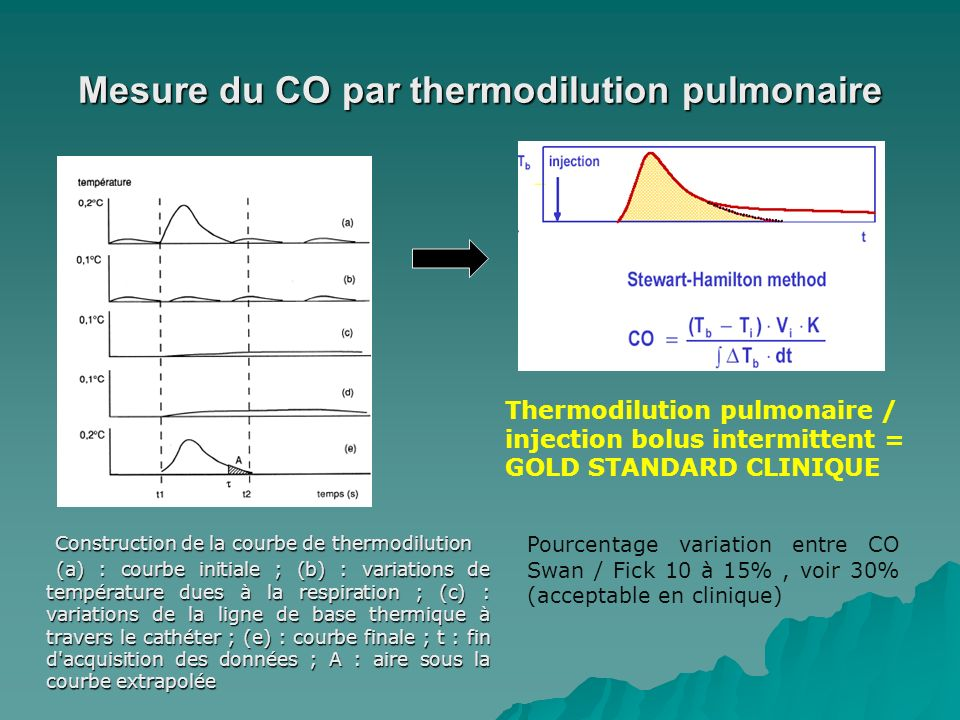 Mesure du CO par thermodilution pulmonaire