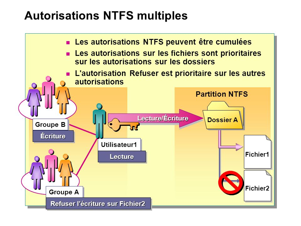 Autorisations NTFS multiples