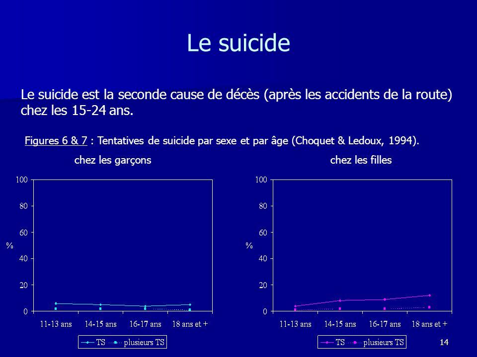 Le suicide Le suicide est la seconde cause de décès (après les accidents de la route) chez les 15-24 ans.