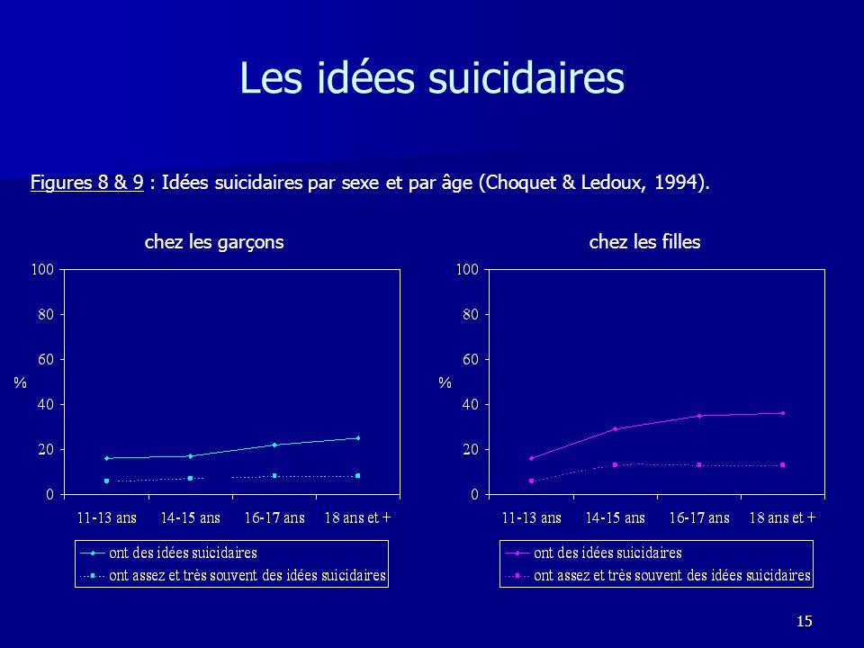 Les idées suicidaires Figures 8 & 9 : Idées suicidaires par sexe et par âge (Choquet & Ledoux, 1994).