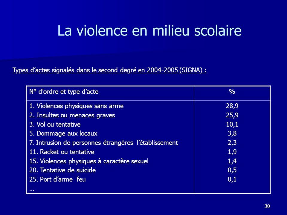 La violence en milieu scolaire