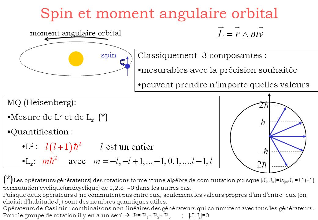 Spin et moment angulaire orbital