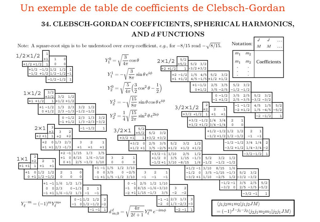 Un exemple de table de coefficients de Clebsch-Gordan