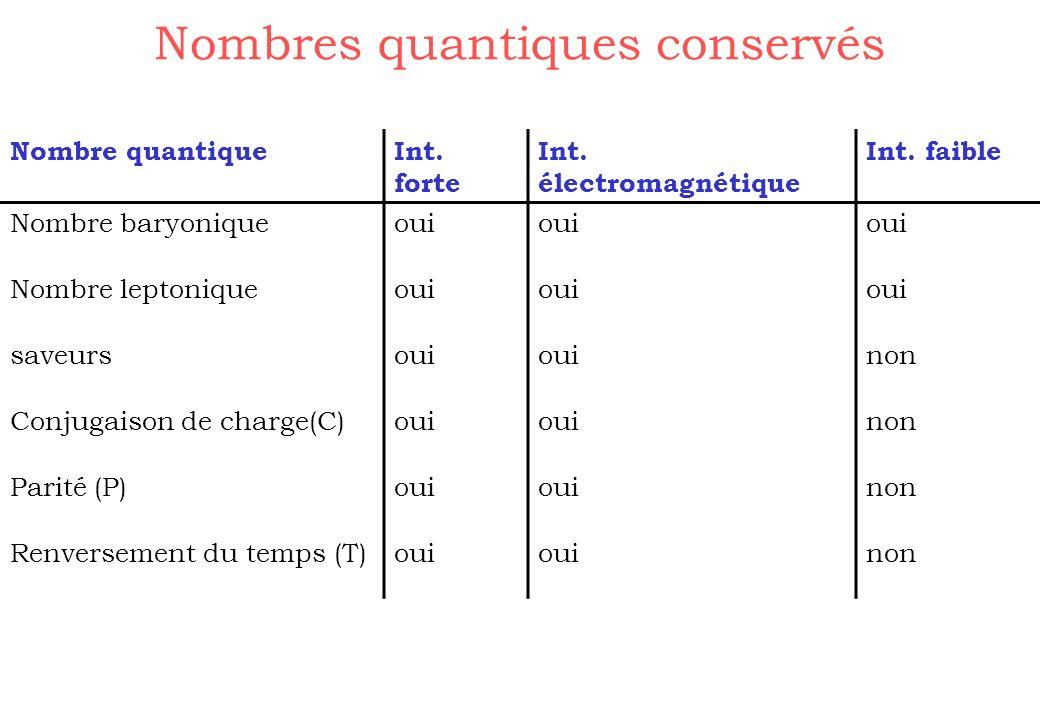 Nombres quantiques conservés